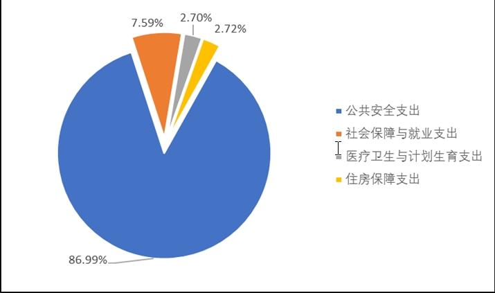 2016年度财政拨款支出决算结构图